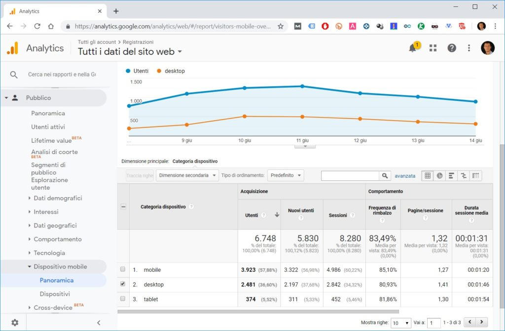 Grafico Analytics utenti desktop, mobile e tablet